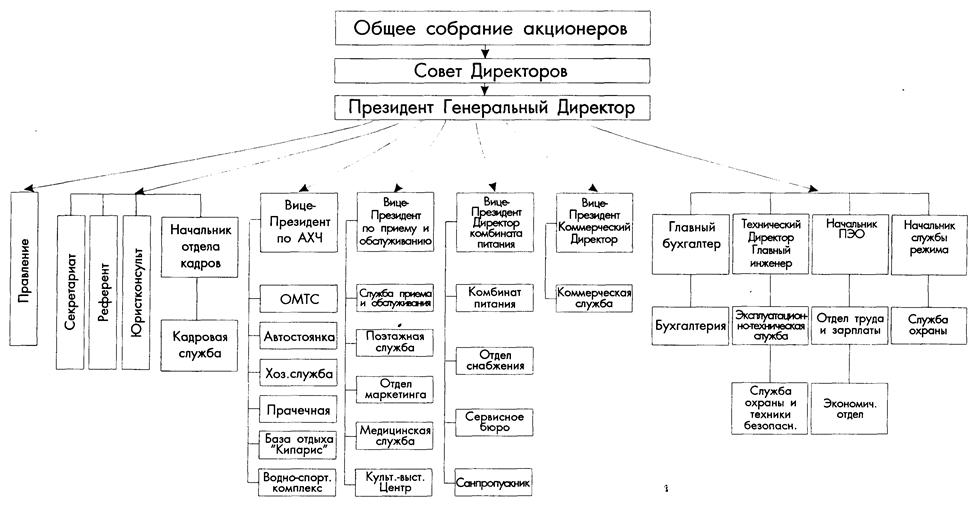 """Схема управления ОАО ТК """""""