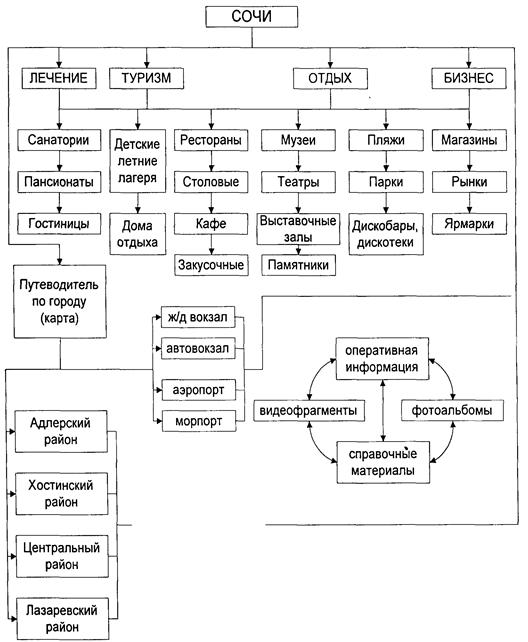 Схема построения связей