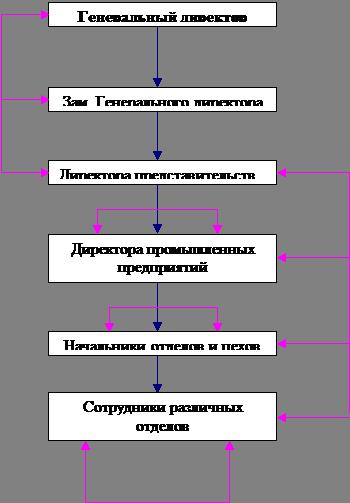 Вертикальные связи