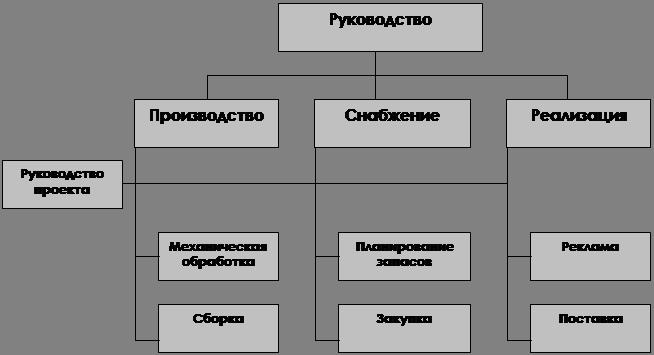 Джеймс Гибсон Организации Поведение Структура Процессы