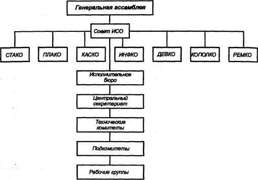 Организационная структура.