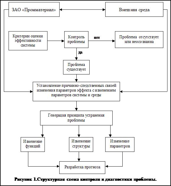 Структурная схема контроля