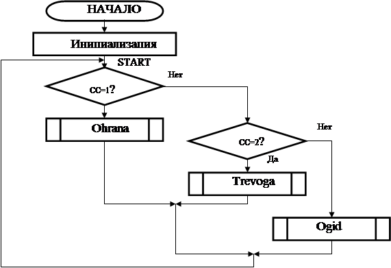 Схема алгоритма работы