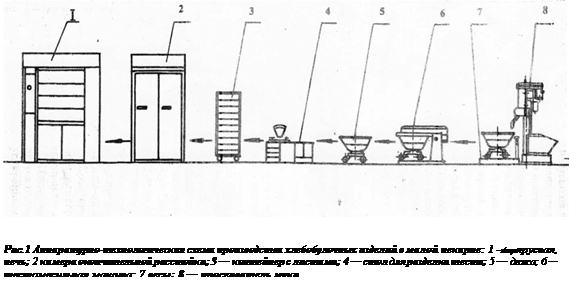 Схема приготовления хлеба на минипекарне