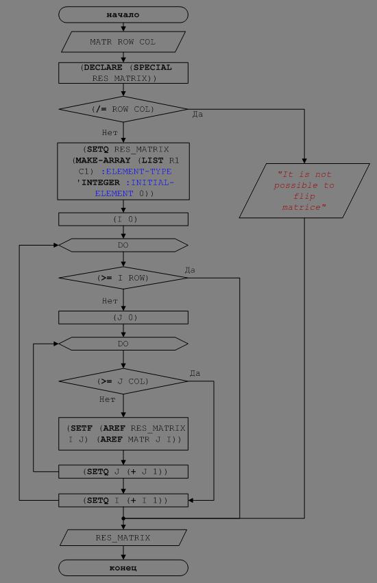 Рисунок 6 – Блок-схема решения