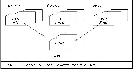 Если структура данных