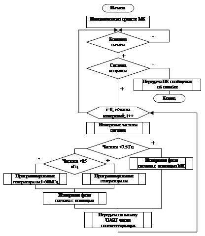 Блок-схема алгоритма программы