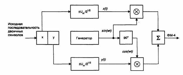 Схема квадратурного модулятора